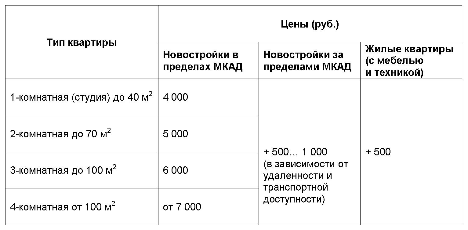 Обмер квартиры - стоимость zdesremont.ru